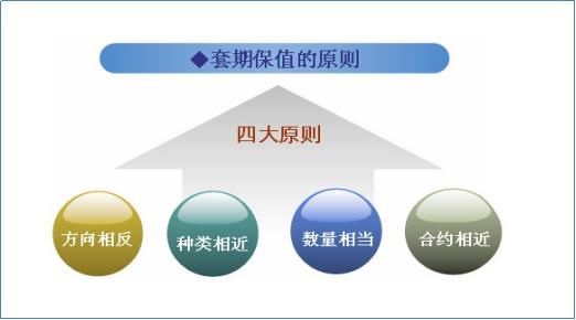 套期保值是种什么情况套期保值的特点和好处有哪些