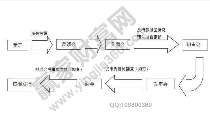 IPO的细化流程