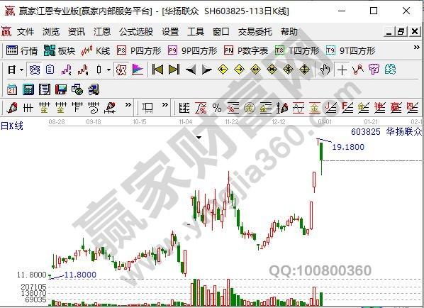 网红经济概念股华扬联众