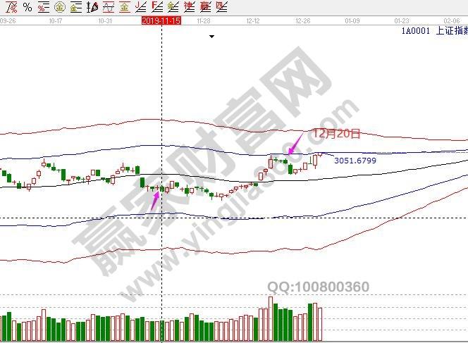 股指交割日对股市影响