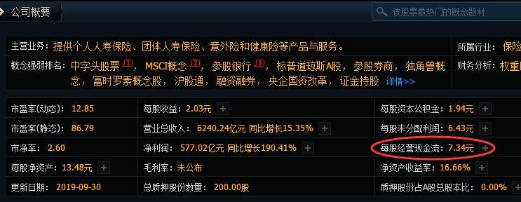 中国人寿每股现金流量