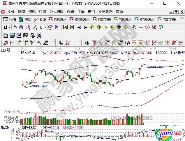 股票投资的收益和风险