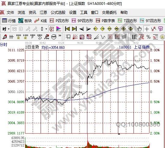 股票分时图内容
