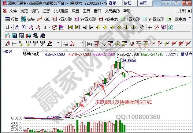 强势股股票跌破5日线