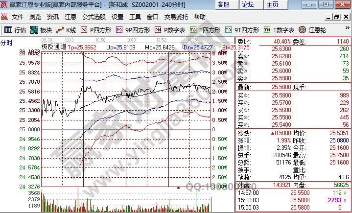 股票交易走势图是什么