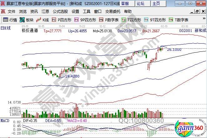 股票日K线图