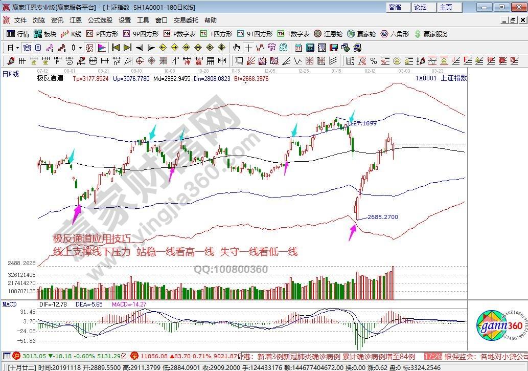 江恩看盘—2020年2月26日大势分析
