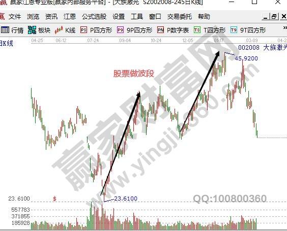 股票做波段