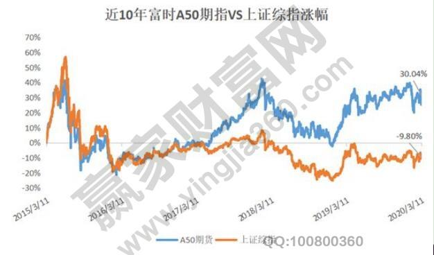 富时中国a50指数和A股走势