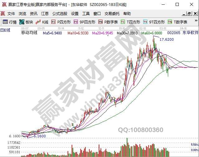 华为鲲鹏概念股东华软件