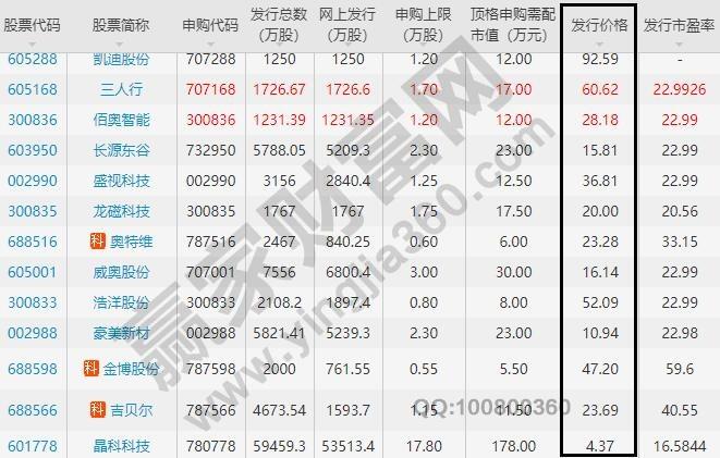 股票发行价各有不同