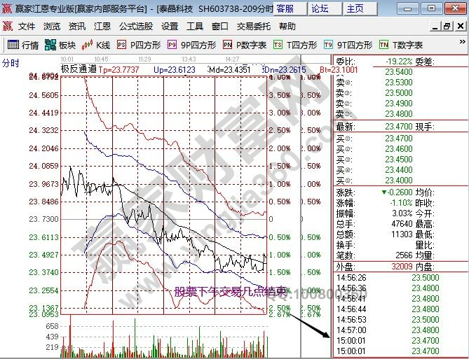 股票交易下午几点结束