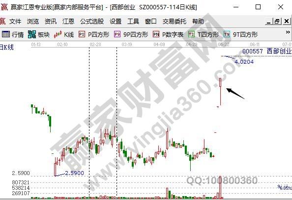 股票走势预测方式
