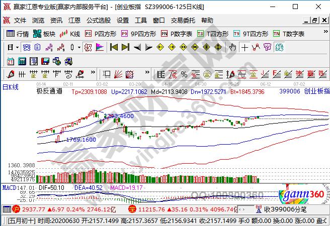 怎样买创业板股票