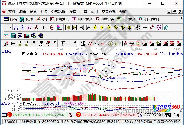 股票指数期货
