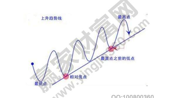 如何看股票长期趋势