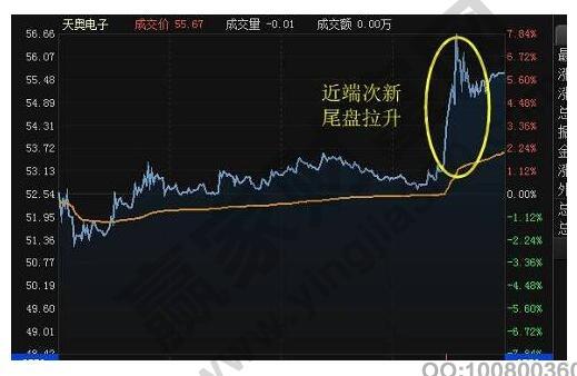 股票尾盘异动