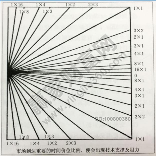 江恩角度线