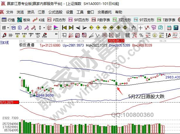 5月22日港股大跌