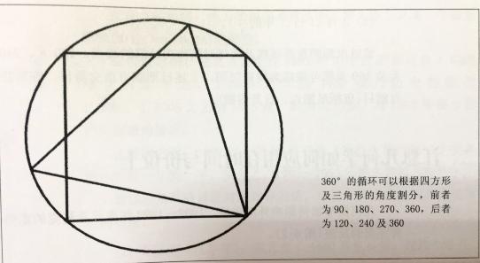 江恩的市场几何学