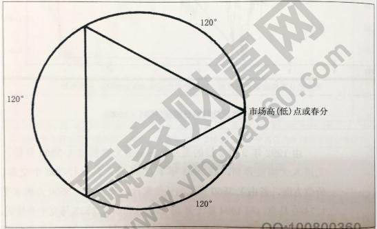 江恩几何学
