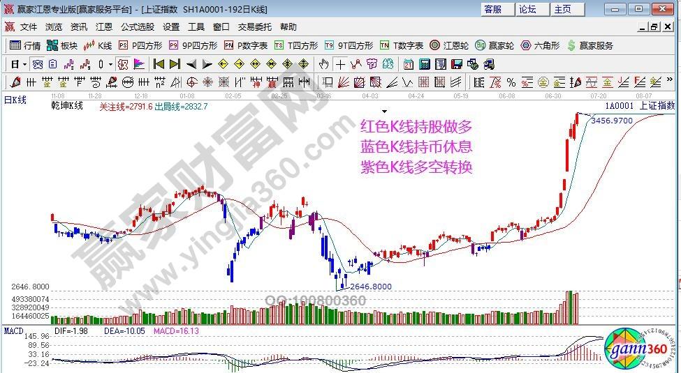 江恩看盤—2020年7月10日大勢分析