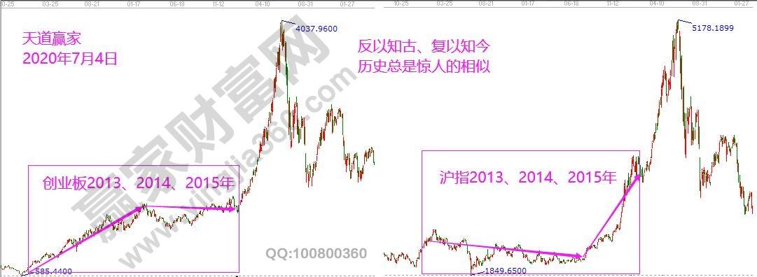江恩看盤—2020年7月14日大勢分析