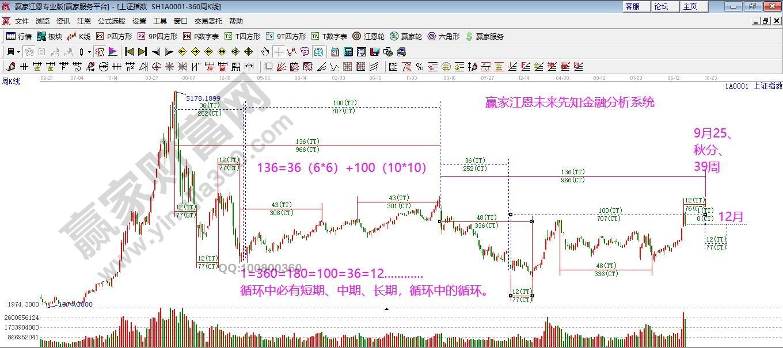 江恩看盘—2020年7月20日大势分析