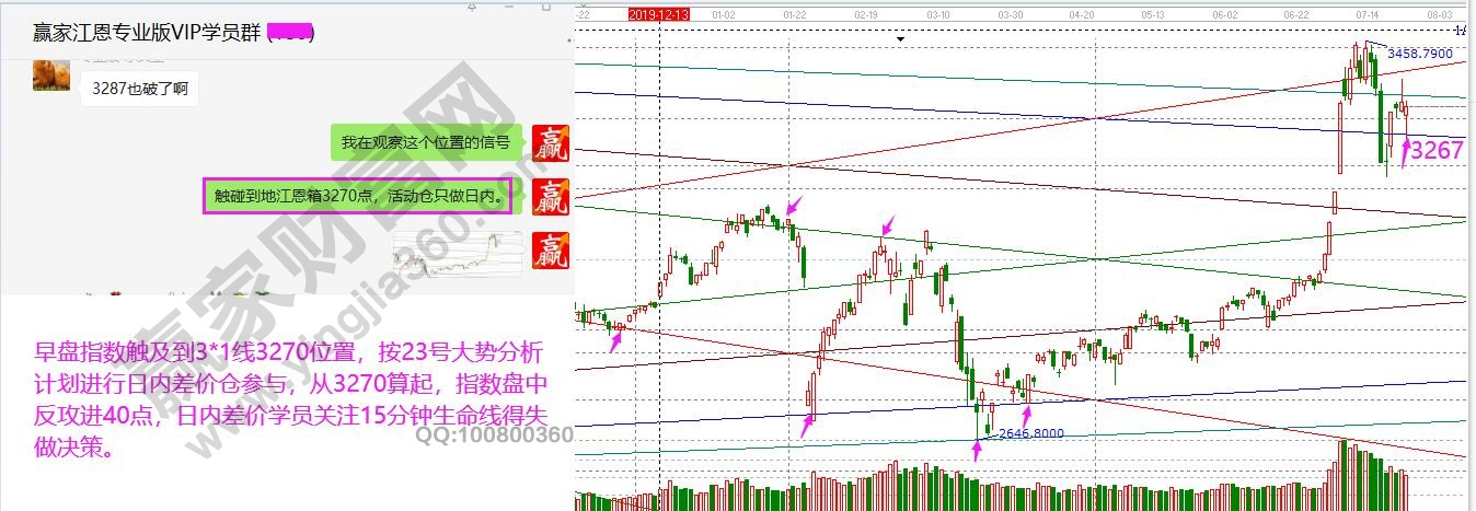 江恩看盘—2020年7月24日大势分析