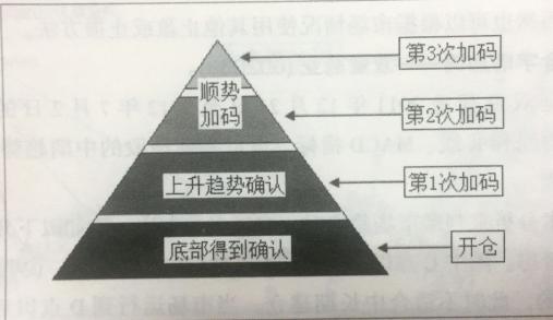 金字塔建仓加码
