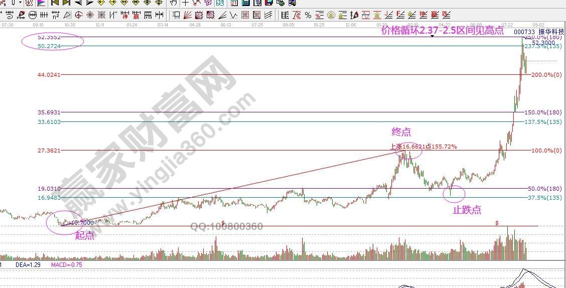 振华科技的价格循环2.jpg