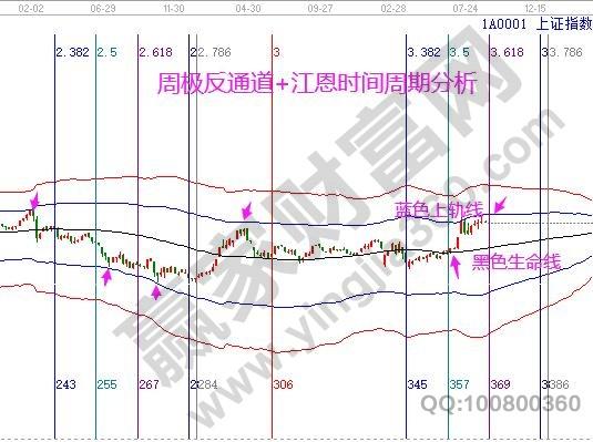 江恩看盤—2020年8月26日大勢分析