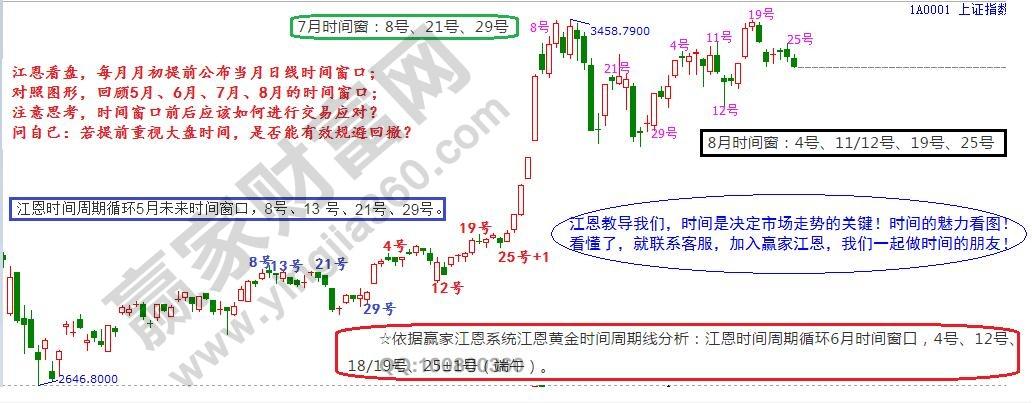 江恩看盤—2020年8月27日大勢分析