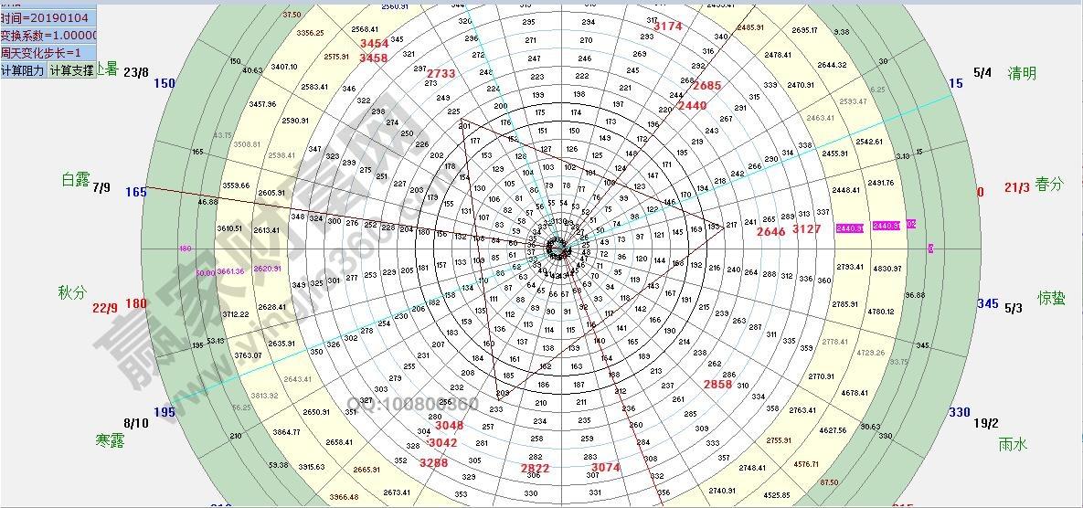 江恩看盤—2020年8月31日大勢分析
