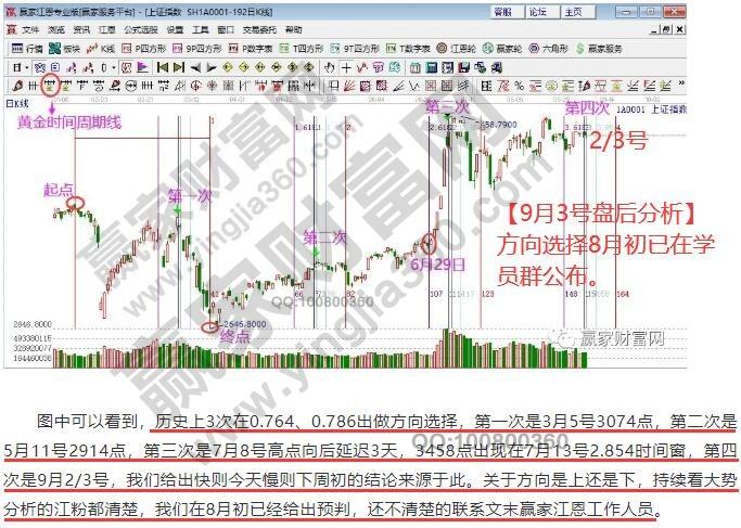 江恩看盤—2020年9月8日大勢分析