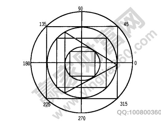 江恩时间价位四方形