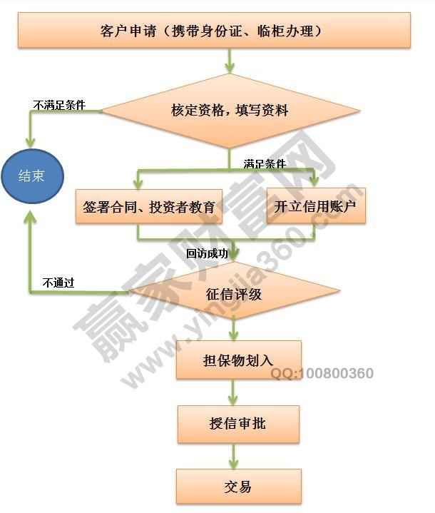 融资融券开户条件