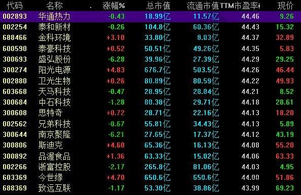 股票市盈率