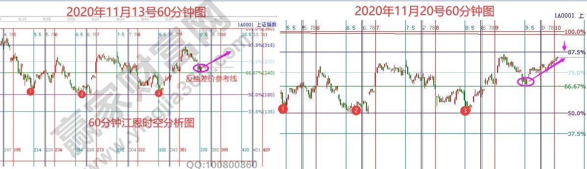2020年11月23日大盘策略分析