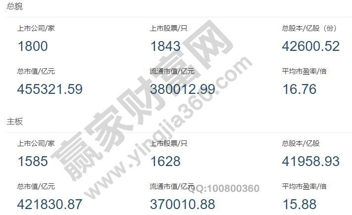 中国上市公司有多少