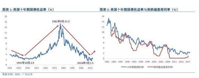 中国为什么要买美国国债