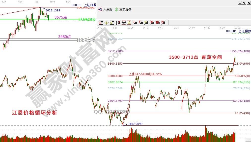 上证指数价格循环分析0115