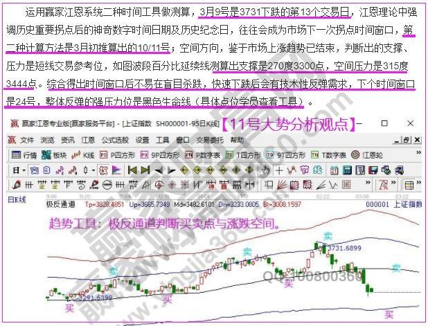 江恩看盘-江恩时间窗口展开反弹 空间目标看生命线(3.12)