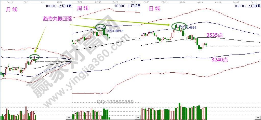 江恩看盘-3378点关键位不破 市场维持震荡反弹(3.16)