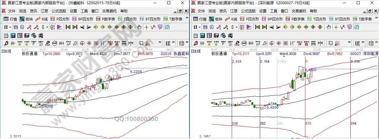 江恩看盘-大盘延续箱体震荡 等待关键线突破(3.23)