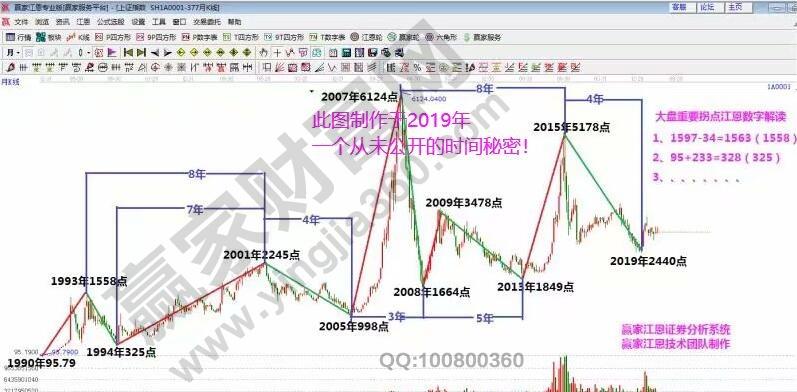 江恩看盘-市场短线弱反弹不改下行预期(4.15)