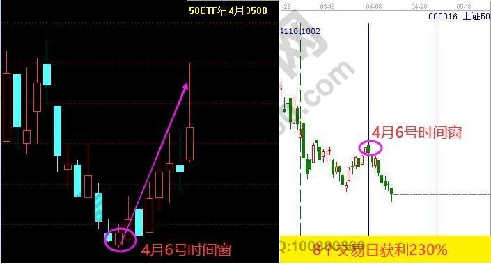 江恩看盘-市场进入阶段磨底期 耐心等待工具信号(4.16)