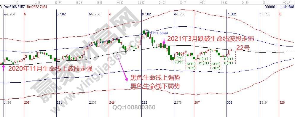 江恩看盘-22号江恩时间窗口 大盘进入方向选择期(4.21)
