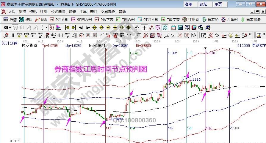 券商时空分析图