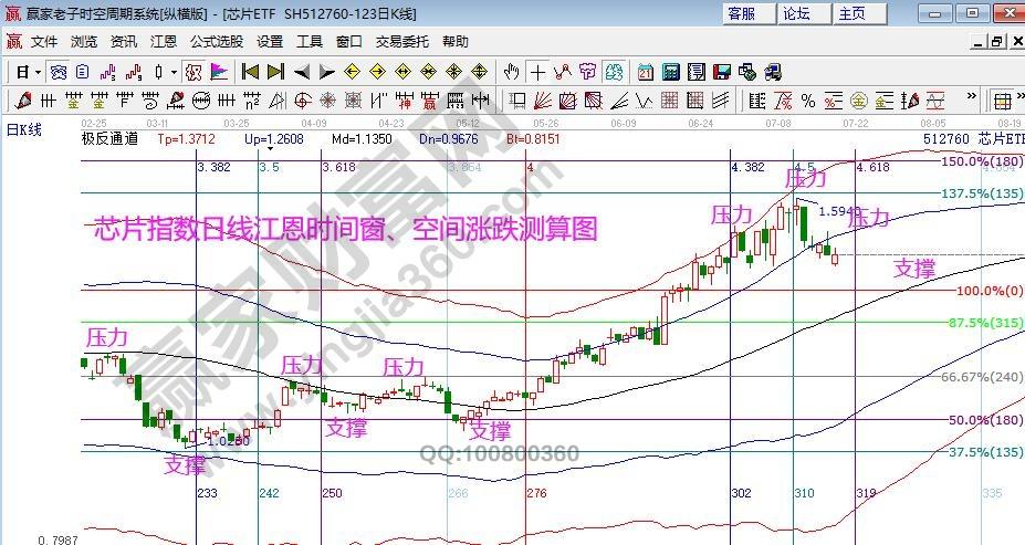 江恩看盤-觸及江恩空間關鍵位 市場才會有轉機(7月20號)